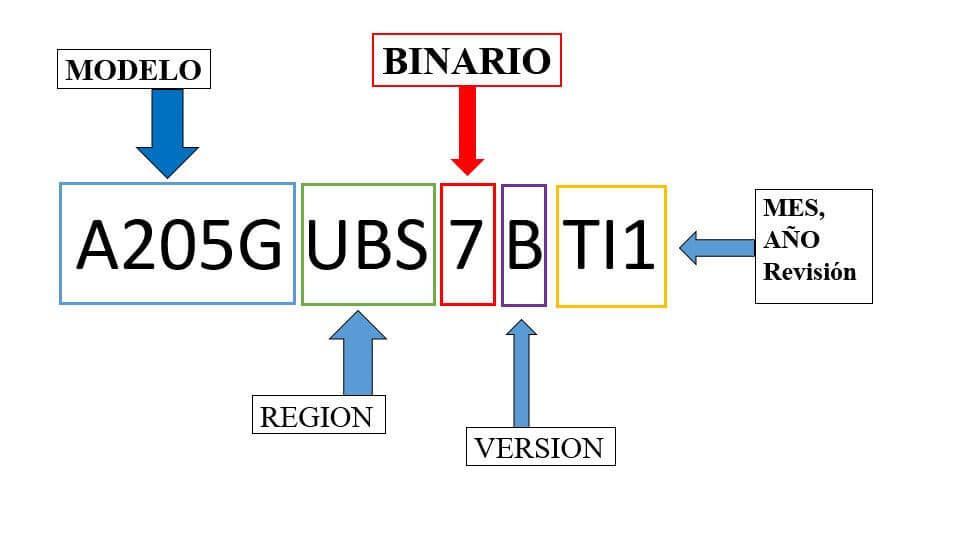 Para que sirve el binario en Samsung